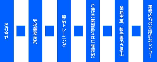 製品/設備バリデーション受託までの流れ